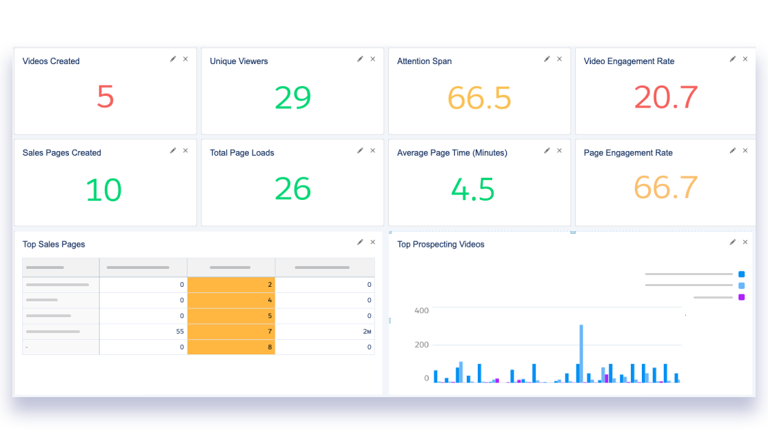 Salesforce video dashboard